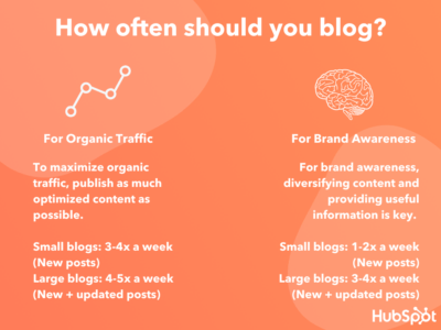 when is the best time to publish a blog post?